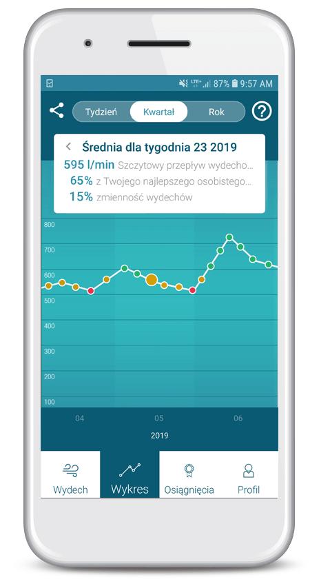 Wykres tworzony przez aplikację Smart Peak Flow