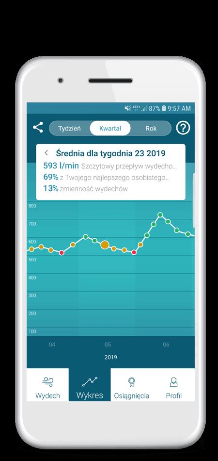 Aplikacja Smart Peak Flow pomiary na wykresie